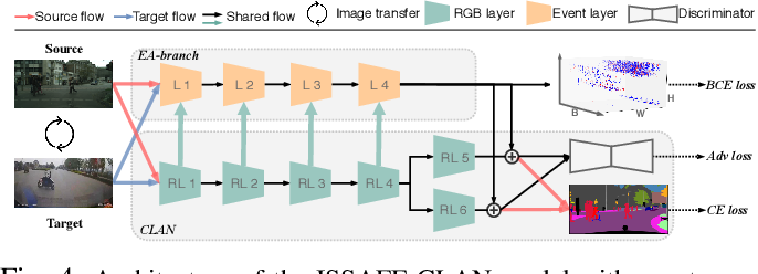 Figure 4 for ISSAFE: Improving Semantic Segmentation in Accidents by Fusing Event-based Data