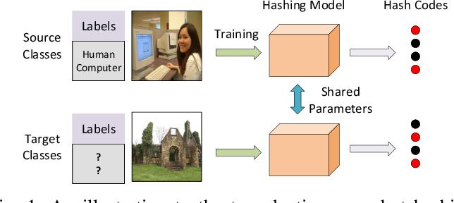 Figure 1 for Transductive Zero-Shot Hashing for Multi-Label Image Retrieval