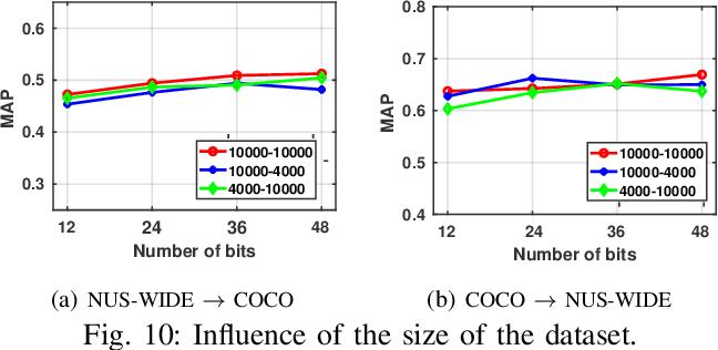Figure 2 for Transductive Zero-Shot Hashing for Multi-Label Image Retrieval