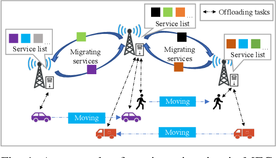 Figure 1 for Online Service Migration in Edge Computing with Incomplete Information: A Deep Recurrent Actor-Critic Method