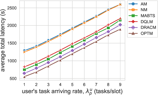 Figure 2 for Online Service Migration in Edge Computing with Incomplete Information: A Deep Recurrent Actor-Critic Method