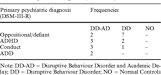 Table 1 Primary clinical diagnoses (DSM-III-R)