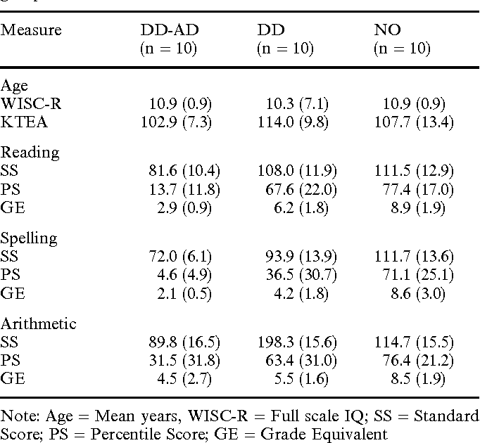 Table 2 Mean (SD) Age, WISC-R and KTEA for normal and patient groups