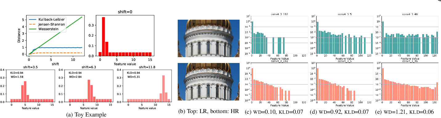 Figure 3 for Projected Distribution Loss for Image Enhancement