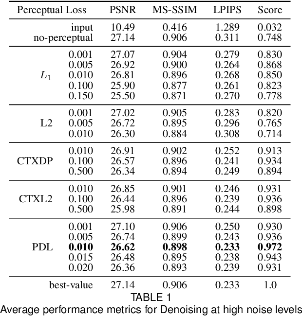 Figure 2 for Projected Distribution Loss for Image Enhancement