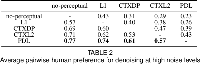 Figure 4 for Projected Distribution Loss for Image Enhancement
