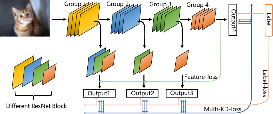Figure 1 for MSD: Multi-Self-Distillation Learning via Multi-classifiers within Deep Neural Networks