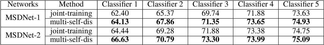 Figure 2 for MSD: Multi-Self-Distillation Learning via Multi-classifiers within Deep Neural Networks