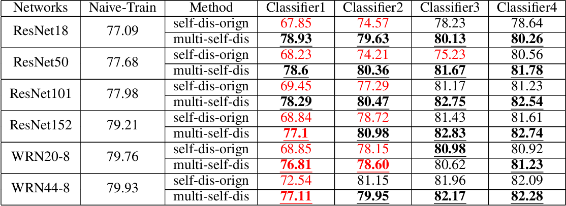 Figure 3 for MSD: Multi-Self-Distillation Learning via Multi-classifiers within Deep Neural Networks