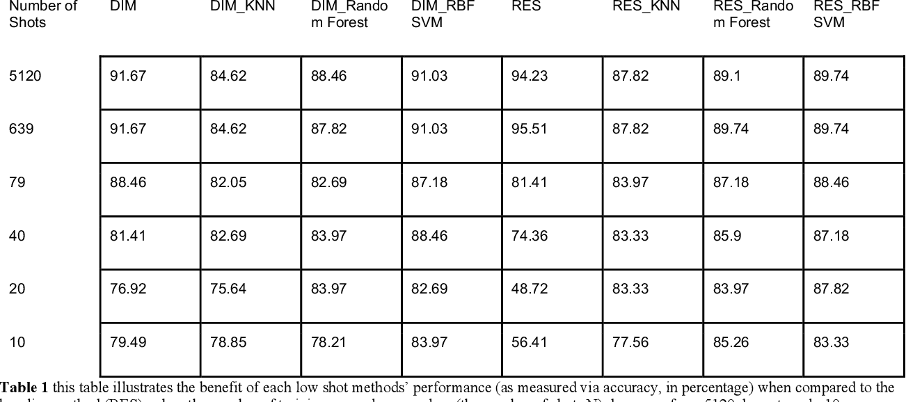 Figure 1 for AI Progress in Skin Lesion Analysis