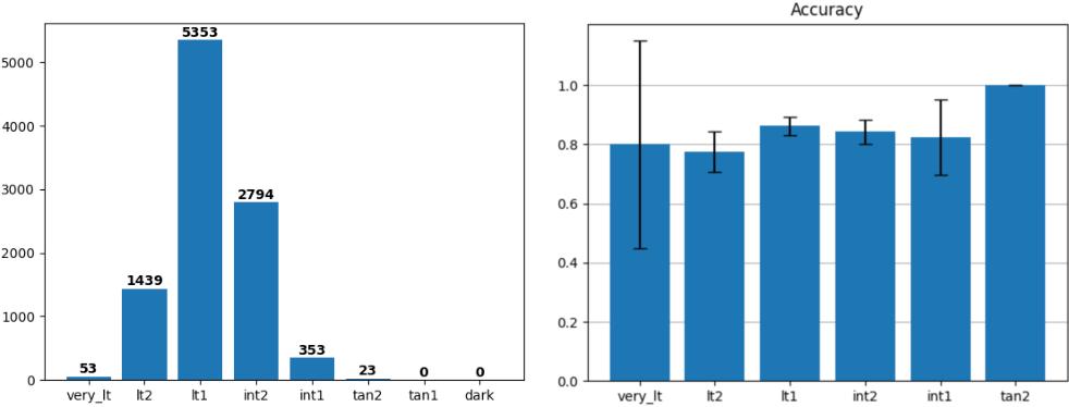 Figure 2 for AI Progress in Skin Lesion Analysis