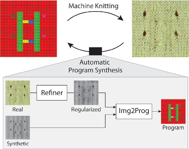 Figure 1 for Neural Inverse Knitting: From Images to Manufacturing Instructions