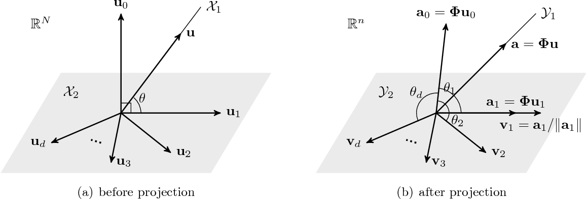 Figure 2 for Restricted Isometry Property of Gaussian Random Projection for Finite Set of Subspaces