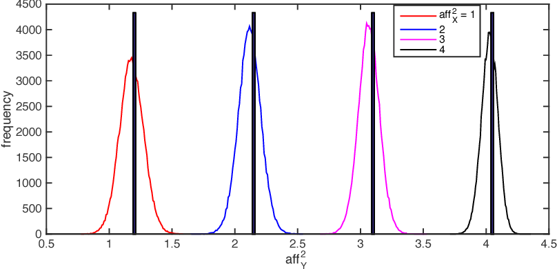 Figure 3 for Restricted Isometry Property of Gaussian Random Projection for Finite Set of Subspaces