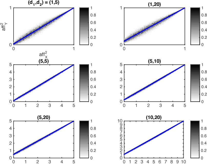 Figure 4 for Restricted Isometry Property of Gaussian Random Projection for Finite Set of Subspaces