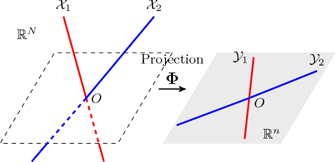 Figure 1 for Restricted Isometry Property of Gaussian Random Projection for Finite Set of Subspaces