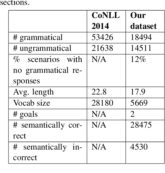 Figure 2 for Generate, Filter, and Rank: Grammaticality Classification for Production-Ready NLG Systems