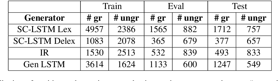 Figure 3 for Generate, Filter, and Rank: Grammaticality Classification for Production-Ready NLG Systems