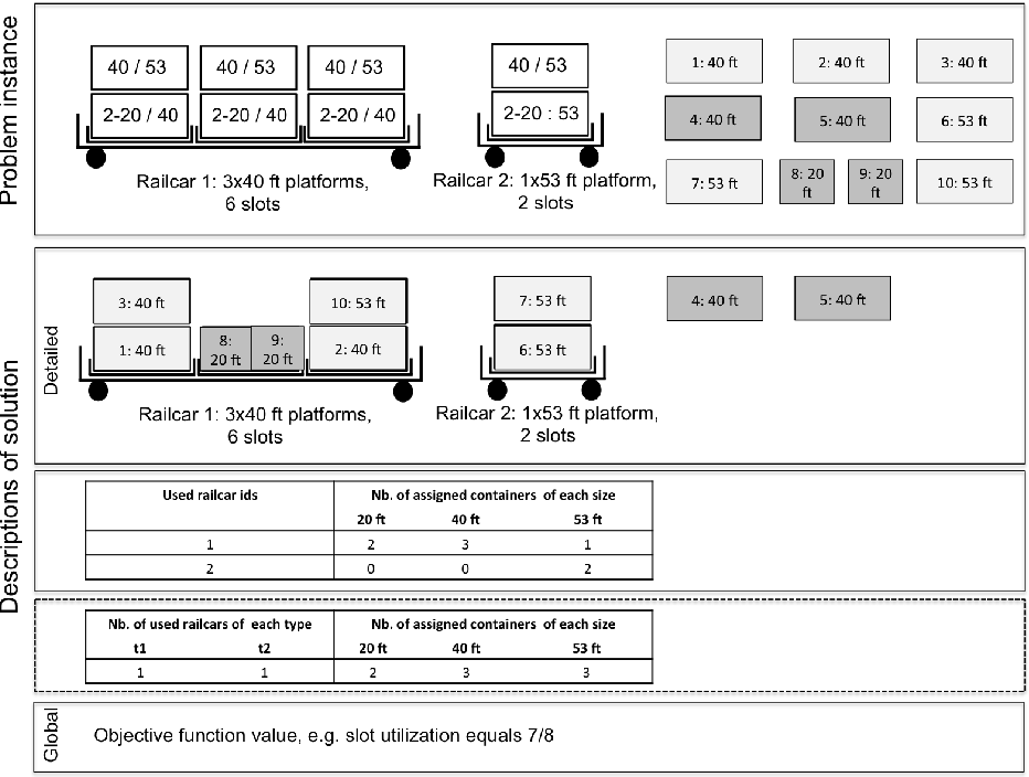 Figure 1 for Predicting Solution Summaries to Integer Linear Programs under Imperfect Information with Machine Learning