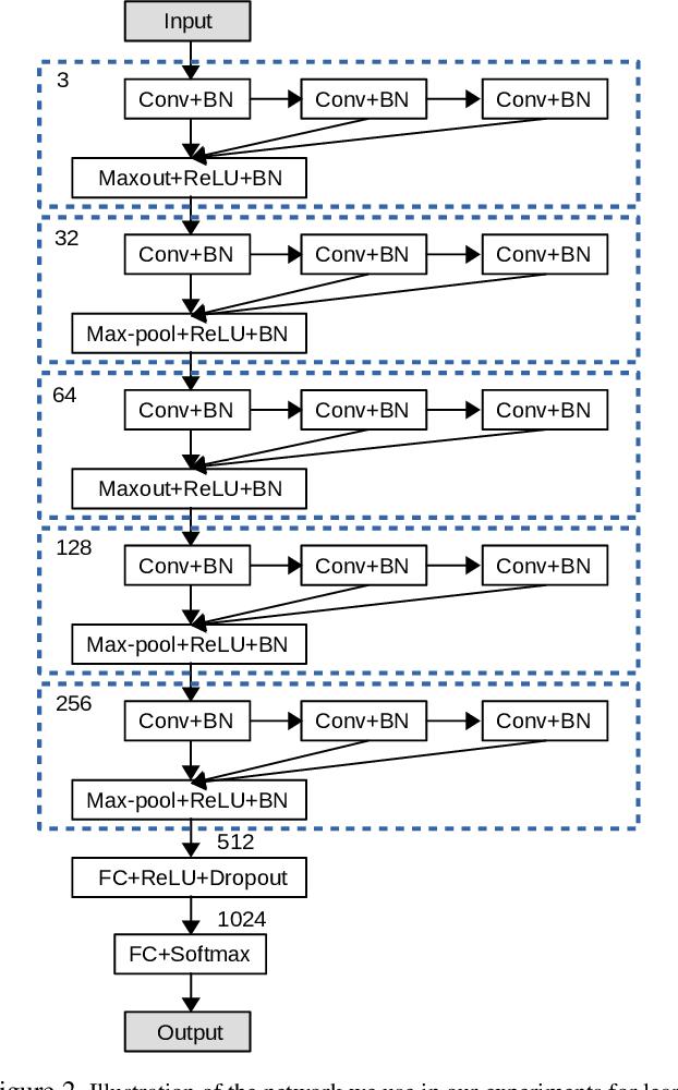 Figure 2 for Towards Learning Affine-Invariant Representations via Data-Efficient CNNs