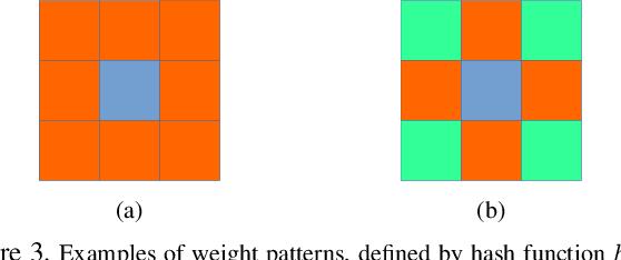 Figure 4 for Towards Learning Affine-Invariant Representations via Data-Efficient CNNs