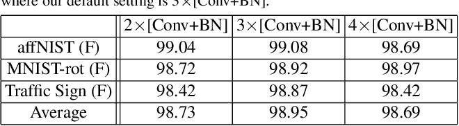 Figure 3 for Towards Learning Affine-Invariant Representations via Data-Efficient CNNs