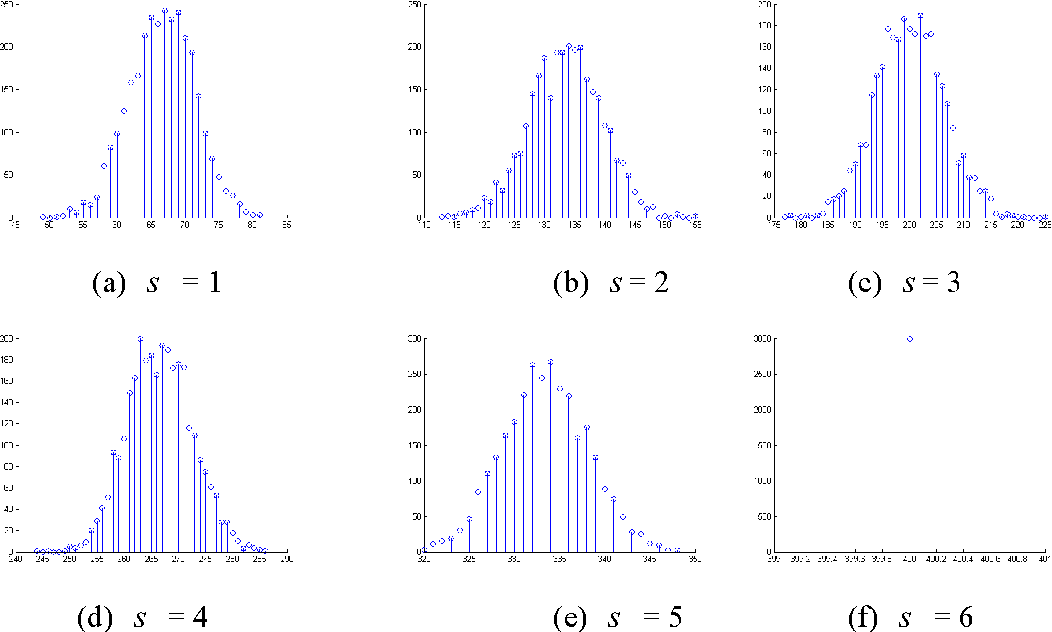 Figure 1 for Probabilistic Visual Secret Sharing Schemes for Gray-scale images and Color images