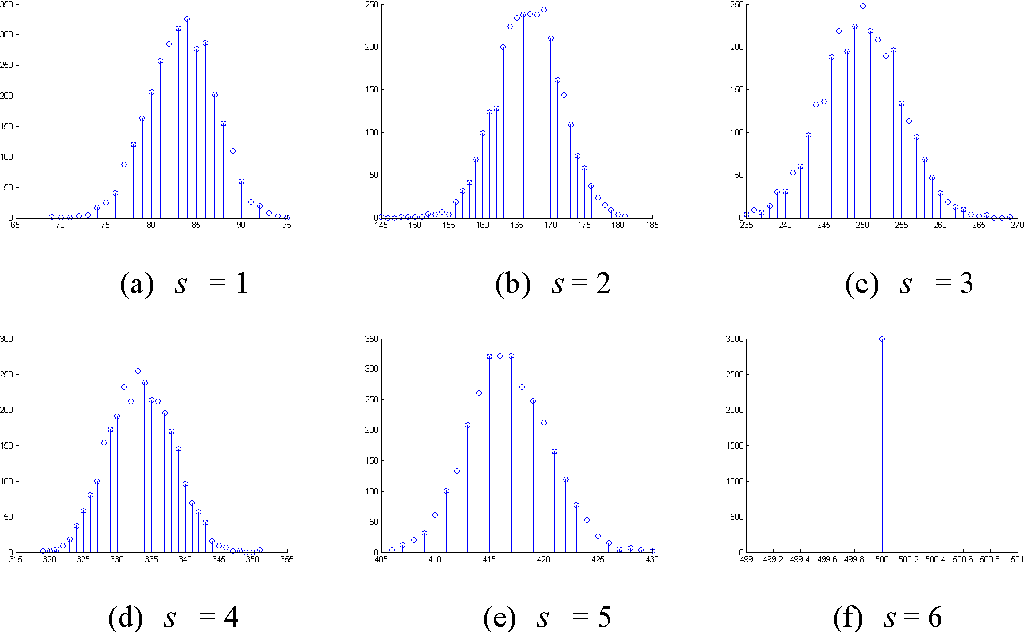 Figure 2 for Probabilistic Visual Secret Sharing Schemes for Gray-scale images and Color images