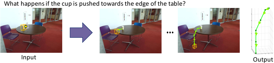 """Figure 1 for """"What happens if..."""" Learning to Predict the Effect of Forces in Images"""