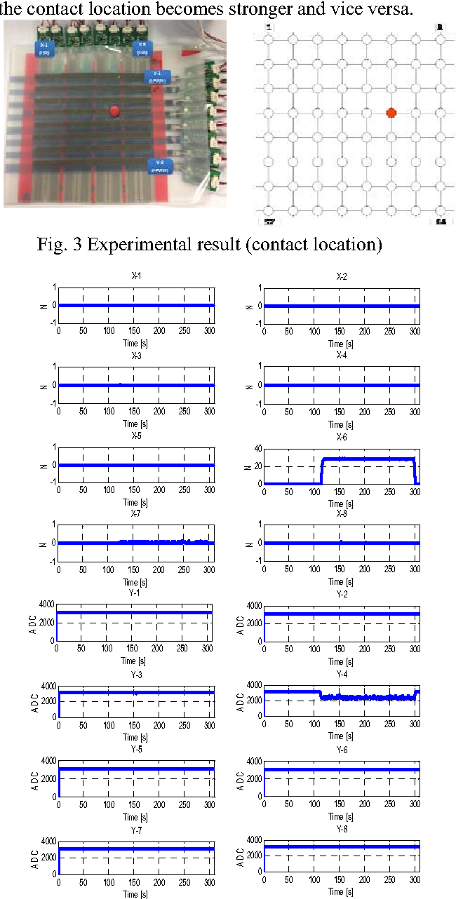 Fig. 3 Experimental result (contact location)