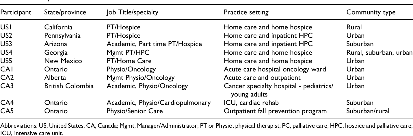 Table 1 from The Role of Physical Therapists Within Hospice and