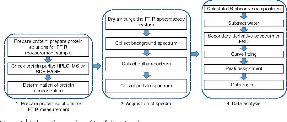 Figure 1 from Obtaining information about protein secondary