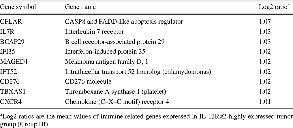 Table 1 From Analysis Of The Cancer Genome Atlas Tcga Database