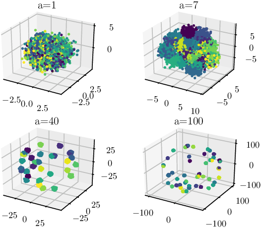 Figure 1 for Statistical model-based evaluation of neural networks