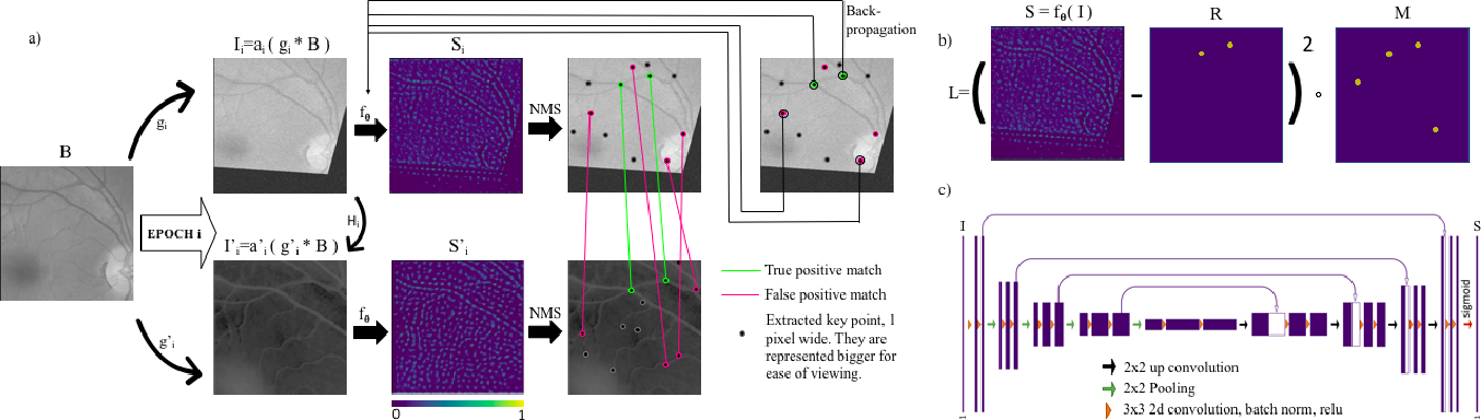 Figure 3 for GLAMpoints: Greedily Learned Accurate Match points