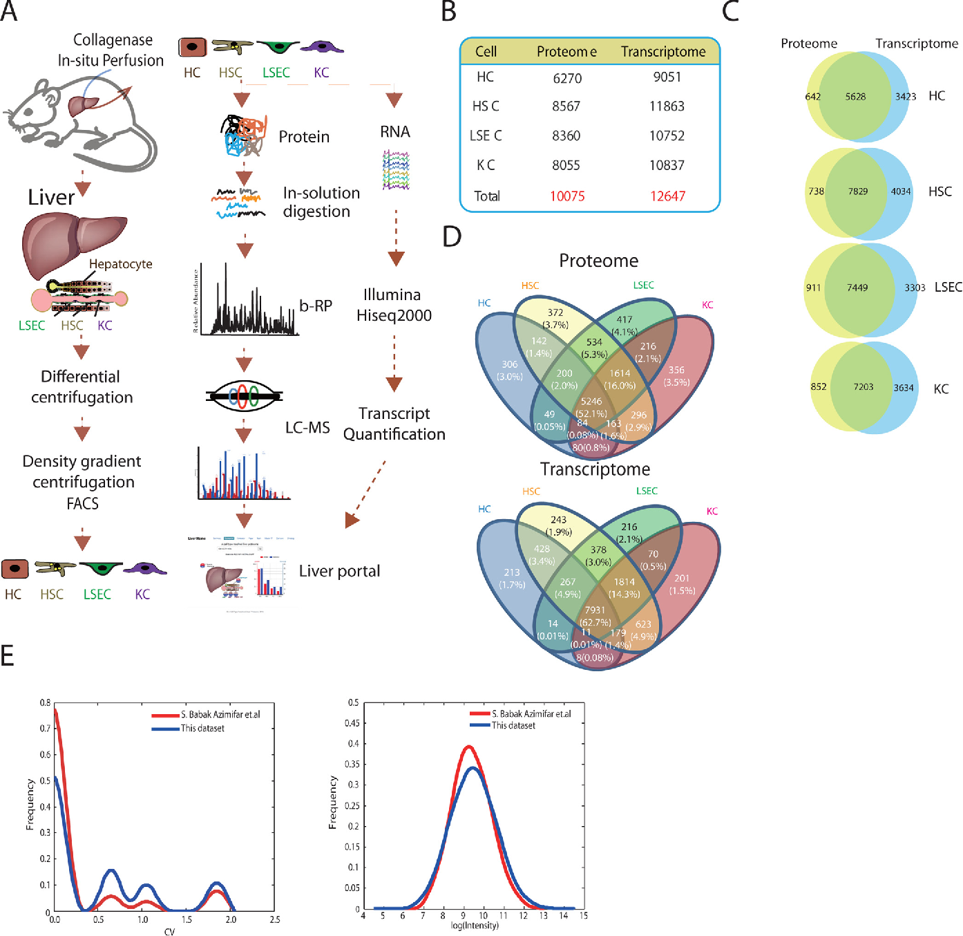 Figure 1 From A Cell Type Resolved Liver Proteome Semantic Scholar