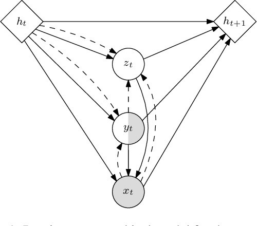 Figure 1 for Semi-supervised Sequential Generative Models