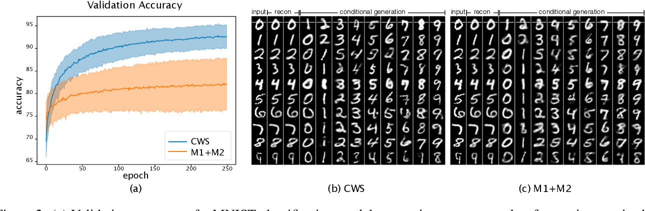Figure 3 for Semi-supervised Sequential Generative Models