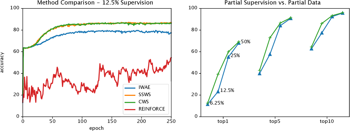 Figure 4 for Semi-supervised Sequential Generative Models