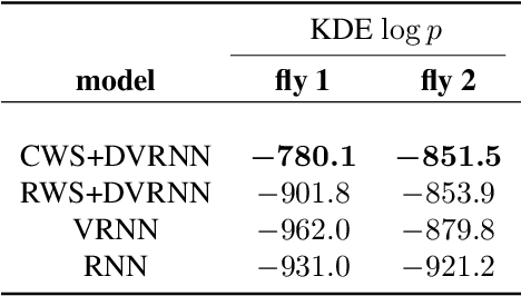 Figure 2 for Semi-supervised Sequential Generative Models