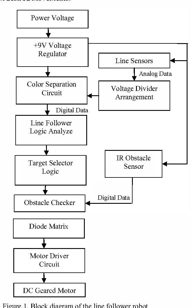 Figure 1 from Sensor based autonomous color line follower robot with