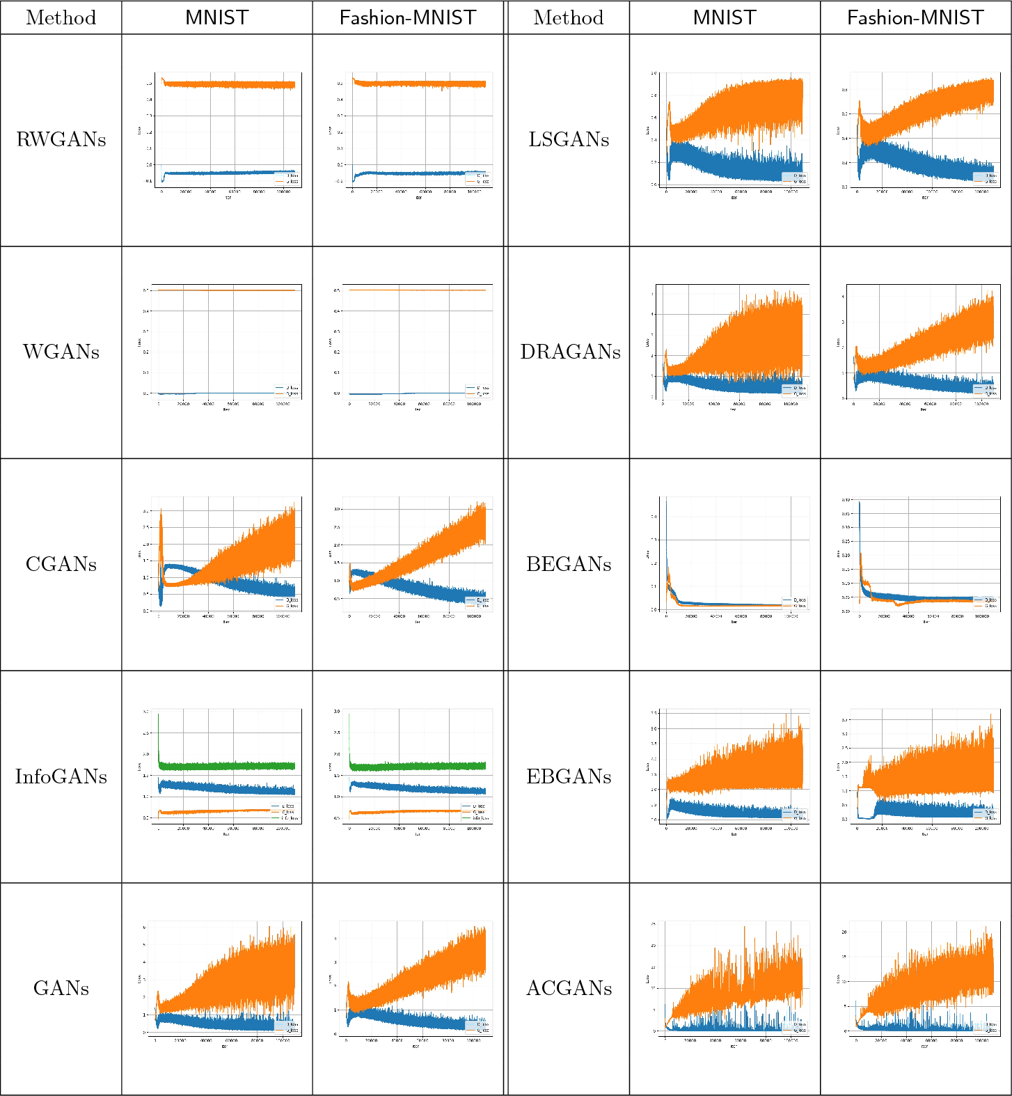 Figure 2 for Relaxed Wasserstein with Applications to GANs