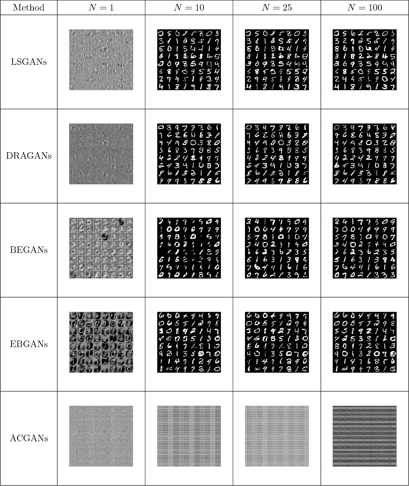 Figure 3 for Relaxed Wasserstein with Applications to GANs