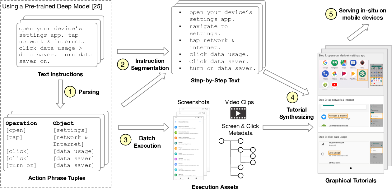 Figure 1 for HelpViz: Automatic Generation of Contextual Visual MobileTutorials from Text-Based Instructions