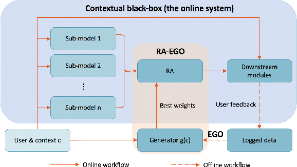 Figure 1 for Learning-To-Ensemble by Contextual Rank Aggregation in E-Commerce