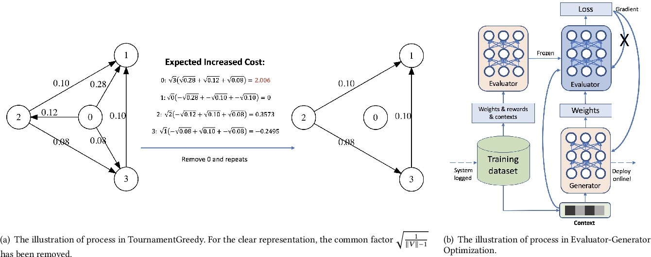 Figure 3 for Learning-To-Ensemble by Contextual Rank Aggregation in E-Commerce