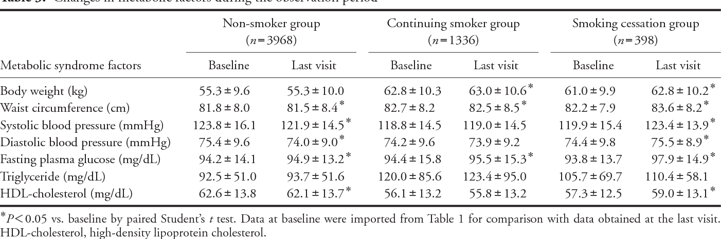 Smoking Cessation Without Educational Instruction Could Promote The
