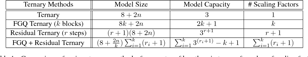 Figure 2 for Ternary Residual Networks