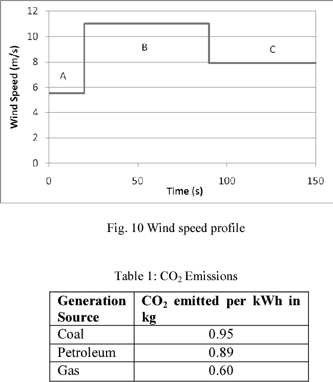 Table 1: CO2 Emissions