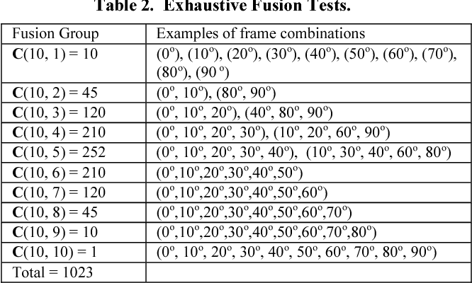 Evaluation of Multi-frame Fusion Based Face Classification Under ...